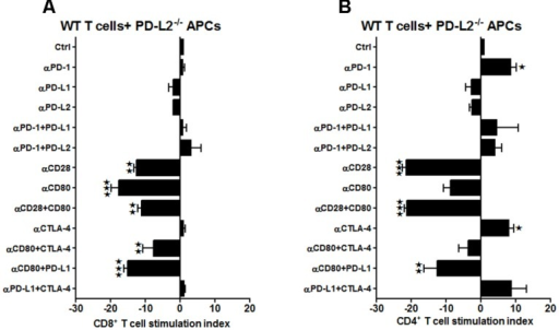 Presence of PD-L1 on APCs is as important as it is on T-cells, while expression of PD-L2 is crucial on APCs of WT mice, subjected to MCAO. T-cells were purified, by negative sort, from the spleens of MCAO-subjected WT mice, by labeling with specific microbeads and separating on the AutoMACSTM. The purified T-cells were CSFE-labeled and then cultured with non-T-cells from PD-L2-/- mice at a 1:1 ratio (T:APC) in the presence of anti-CD3 antibody (2.5 μg/mL; baseline) and other neutralizing Abs (10 μg/mL) to co-stimulatory molecules, in 96-well plates. After 72 h of culture, cells were washed and evaluated by FACS Calibur for A CD8+ and (B) CD4+ T-cell expression and CFSE dilution. Data represent the stimulation indices of the CD8 and CD4 T-cells in the presence of neutralizing Abs as compared to the control (T:APC + anti-CD3 Ab) condition). The data are represented such that the baseline value is 1 and all other values are adjusted relative to the baseline. Data presented are representative of splenocytes obtained from eight WT, six PD-L1-/- and six PD-L2-/- mice with least three separate experiments and each experiment comprising duplicates or triplicates of the given neutralizing Ab condition. Significant differences between sample means are indicated as *p ≤ 0.05, **p ≤ 0.01 and ***p ≤ 0.001 as compared to the baseline condition.