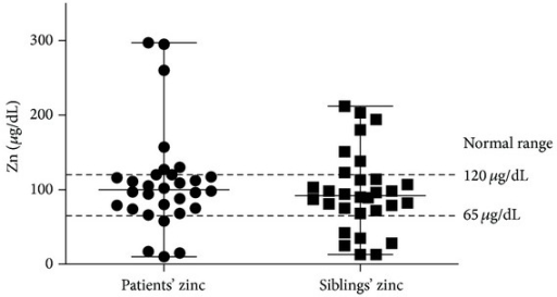 Comparison between serum Zn levels for patients and their corresponding siblings. Median levels were within normal range: 100 μg/dL (10 μg/dL–297 μg/dL) for patients and 92 μg/dL (13 μg/dL–212 μg/dL) for siblings.