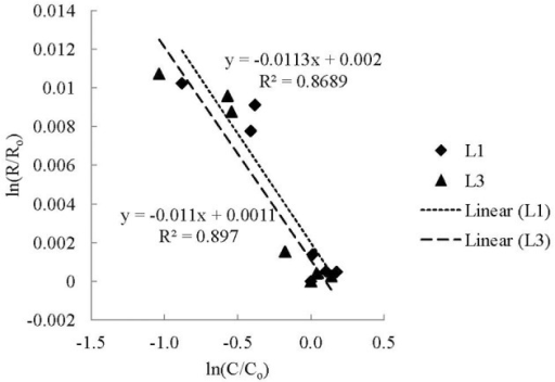 The kinetic isotope effect (KIE) of microbial CO utilization using a Rayleigh Distillation Equation (RDE) (Mariotti et al., 1981). The fractionation factor (α) is equal to 1 plus the slope of a linear regression of ln(R/Ro) vs. ln(C/Co) determined from experimental data, where Ro is the initial isotopic ratio (13C/12C) of the CO and R is the isotopic ratio of the CO at time t, and Co is the initial concentration of CO and C is the concentration of CO at time t (Scott et al., 2004). Fractionation factors are often reported as enrichment values [ε = 1000 × (α − 1)].