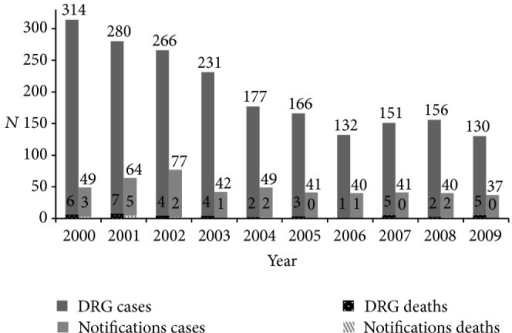 Imported malaria hospitalizations and deaths (NHS DRG database) and notifications of hospitalized cases and deaths (Statutory Notifiable Disease database) in Portugal 2000–2009.