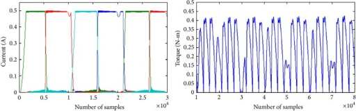 Phase currents and developed torque of SRM with 60 V sinusoidal excitation and constant current reference of 0.5 A.