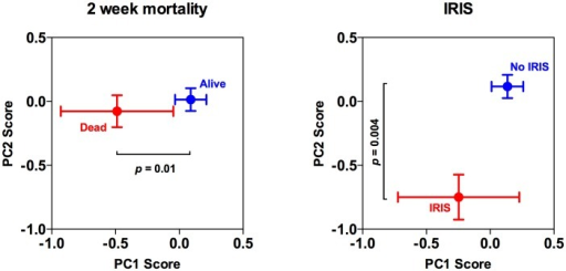 Associations between baseline cerebrospinal fluid immune response profiles and clinical outcome.Associations between baseline PC1 and PC2 scores and 2-week mortality and IRIS. The points represent the mean values, with standard errors denoted by the error bars. The adjusted p value are shown, derived from (in the case of mortality) a linear regression model adjusting for treatment group, CD4+-cell count, and the previously described risk factors for mortality, baseline fungal burden and altered mental status; and (in the case of IRIS) a linear regression model adjusting for treatment group, CD4+-cell count, and the previously described risk factors for IRIS, baseline fungal burden and CSF white cell count.