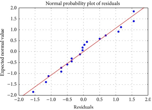 The normal probability plot of the residuals.