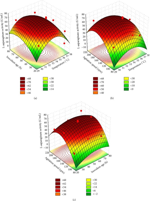 Three-dimensional response surface plots showing the effect of temperature (X1), inoculum age (X5) and agitation speed (X6) and their mutual effect on the production of L-asparaginase.