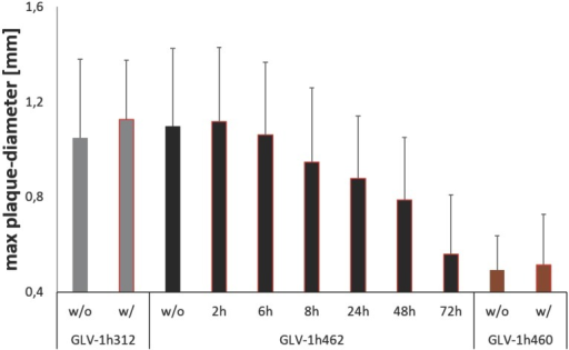 Effects of transient doxycycline induction on inducible melanogenic VACV based oncolysis. Quantitative evaluation of plaque sizes in CV-1 cells infected with inducible melanogenic GLV-1h462, constitutively melanogenic GLV-1h460 and non-melanogenic GLV-1h312 incubated in presence (w/) or absence (w/o) of 1 µg/ml dox for 72 hours. CV-1 cells infected with GLV-1h462 were incubated for 2, 6, 8, 24, 48 and 72 hours with 1 µg/ml dox respectively. Data represent the average maximum plaque diameter plus standard deviation of at least 25 plaques/virus strain and dox exposure time.