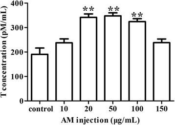 Effect of AM treatment on testosterone production in Leydig cells. Cells were treated with 0 μg/mL, 10 μg/mL, 20 μg/mL, 50 μg/mL, 100 μg/mL and 150 μg/mL of AM. Testosterone production in culture medium was determined by ELISA (enzyme-linked immuno sorbent assay). Results are depicted as mean +/- SE, * P < 0.05, ** P < 0.01