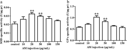Effect of AM treatment on the activities of SOD and GPx in Leydig cells. Cells were treated with 0 μg/mL, 10 μg/mL, 20 μg/mL, 50 μg/mL, 100 μg/mL and 150 μg/mL of AM. a SOD activity. b GPx activity. Results are depicted as mean +/- SE, * P < 0.05, ** P < 0.01