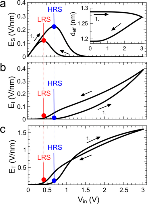 Local electrical field strengths.Calculated electrical fields across the Schottky contact ES, the NbyOx layer EI (b), and across the tunnelling barrier ET (b) during a positive voltage sweep. The onset current of the Schottky diode for the LRS and HRS are marked in red and blue, respectively. The black arrows show the direction of the voltage sweep. Inset: Corresponding change in effective tunneling distance.