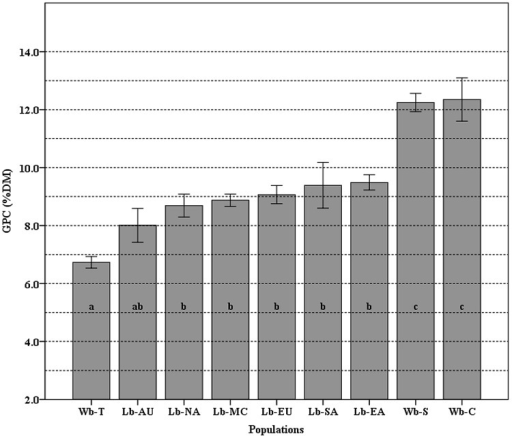 The means of grain protein content (GPC) variation among nine populations. Different letters (from a–c) on top of the histogram bars correspond to classes of which the population belongs, based on the Newman–Keuls test. Error bars indicate standard error. The populations used are Wb-T (Wild barley of Tibet), Wb-C (Wild barley of Central Asia), and Wb-S (Wild barley of Southwest Asia); Lb-EA (Landrace barley of East Asia), Lb-NA (Landraces of North America), Lb-SA (Landraces of South America), Lb-MA (Landraces of the Mediterranean Coast Areas), Lb-EU (Landraces of Europe), and Lb-AU (Landraces of Australia).