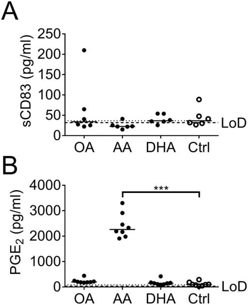 Soluble CD83 (sCD83) and prostaglandin E2 (PGE2) in dendritic cell (DC) culture supernatant.(A) Levels of sCD83 (pg/ml). (B) Levels of PGE2 (pg/ml). DC cultures were supplemented with fatty acids (50 μM); arachidonic acid (AA), docosahexaenoic acid (DHA), oleic acid (OA) or ethanol (Ctrl) for 3 days and supernatants analyzed by ELISA. Black dots denote samples supplemented with fatty acid while white dots with black borders denote control (ethanol only). Horizontal solid black lines show median value. The median from the control group has been extended with a dotted line for easy comparison to the other groups. Statistical mean difference was compared to the control group. Data are representative of one experiment. The limit of detection (LoD) is shown with dashed black lines. p-values: * <0.05, ** <0.01, *** <0.001.