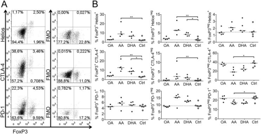 Co-expression of FoxP3 with Helios, CTLA-4 and PD-1.T cells were co-cultured for 6 days with dendritic cells (DCs) previously supplemented with fatty acids (50 μM); arachidonic acid (AA), docosahexaenoic acid (DHA), oleic acid (OA) or ethanol only (Ctrl); and thereafter analyzed by flow cytometry. (A) Representative dot plots from control samples showing staining of FoxP3+ and indicated markers (left column). In each plot double-positive-cells are found in the upper right quadrant and double-negative cells in the lower left quadrant. FMO samples are shown in the right column. (B) Proportion of double-positive (right column), FoxP3+ samples (middle column) and FoxP3- samples (left column) in CD4+ cells. Each dot represents one individual. Black dots denote samples supplemented with fatty acid while white dots with black borders denote control (ethanol only). Horizontal black solid lines show median value. The median from the control group has been extended with a dotted line for easy comparison to the other groups. Statistical mean difference was compared to the control group. Data are representative of two independent experiments. p-values: * <0.05, ** <0.01, *** <0.001, **** <0.0001.