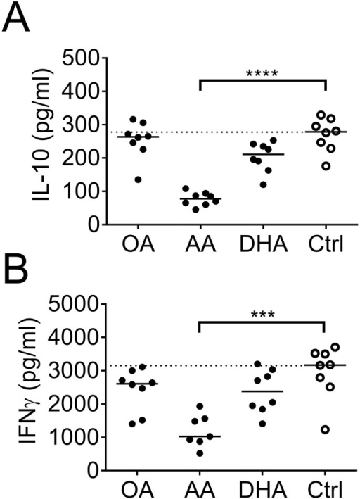 Cytokines in co-culture supernatant.Levels of (A) IL-10 and (B) IFNγ in DC: T cell co-culture supernatants. T cells were co-cultured for 6 days with dendritic cells (DCs) previously supplemented with fatty acids (50 μM); arachidonic acid (AA), docosahexaenoic acid (DHA), oleic acid (OA) or ethanol only (Ctrl). Each dot represents one individual. Horizontal black solid lines show median value. The median from the control group has been extended with a dotted line for easy comparison to the other groups. Statistical mean difference was compared to the control group. Data are representative of two independent experiments. p-values: * <0.05, ** <0.01, *** <0.001, **** <0.0001.