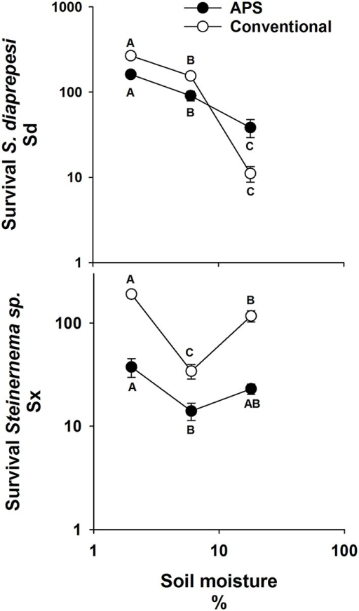 Mean (and standard error) number of infective juvenile Steinernema sp. and S. diaprepesi recovered following 7 d of storage in field capacity (6%) or saturated (18%) sand that originated from experimental field plots managed with conventional or advanced citriculture methods. Data shown on log scaled axes. Points on the same curve with the same letters do not differ significantly (P > 0.05) according to Tukey's HSD-test. Sd = Steinernema diaprepesi, Sx = Steinernema sp.