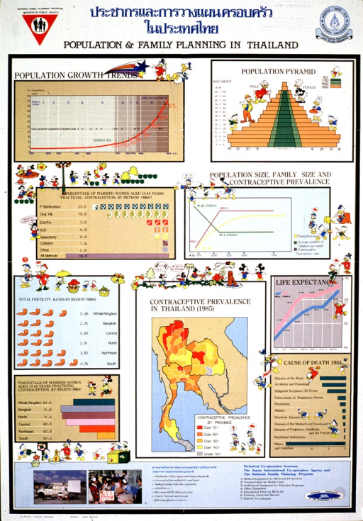 <p>Multicolor poster with blue and black lettering.  Title at top of poster in both Thai and English.  Publishers' logos in upper corners.  Poster features nine statistical charts explaining trends in population, fertility, and contraceptive use.  Disney cartoon characters adorn many of the charts.  Bottom of poster describes ways in which the sponsor supports the National Family Planning Program.</p>