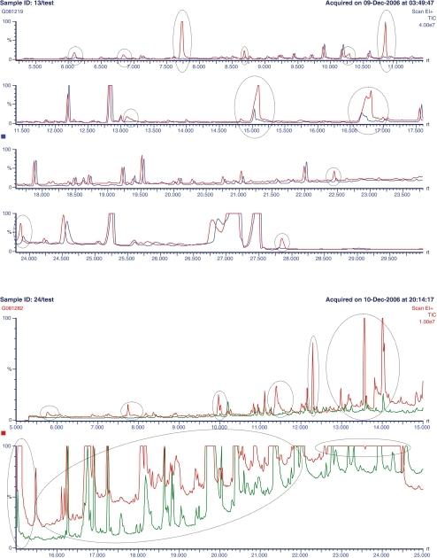 GC–MS chromatograms. Overlay total ion chromatograms (TICs) obtained after 20 μL injection of an extract of mandarin (top) and lettuce (bottom) without (higher peaks) and with clean-up