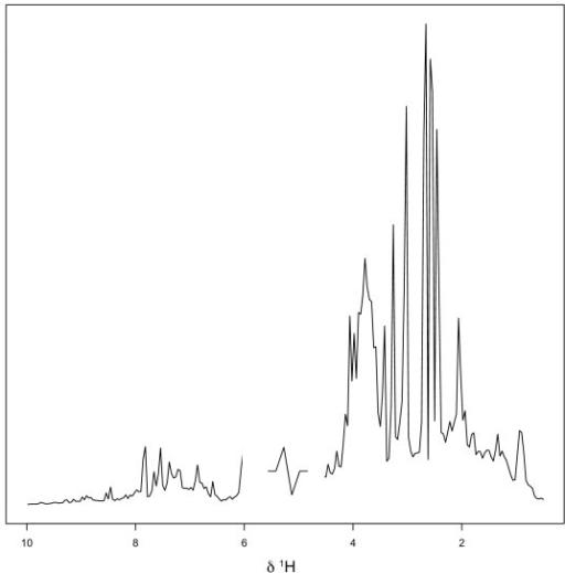 Typical integrated 1H NMR spectrum from the HgCl2 data set.