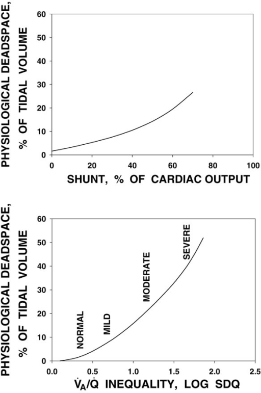 Comparison of effects of shunt (top) and ventilation/perfusion ratio () inequality (bottom) on calculated physiological dead space. In general,  inequality leads to greater dead space than shunt does. Log SDQ, second moment (dispersion) of the ventilation/perfusion distribution on a log scale.