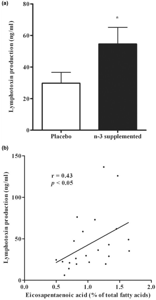 Effect of n-3 LCPUFA supplementation on the production of lymphotoxin (LT). (a) Peripheral blood mononuclear leukocytes were incubated with PHA and the production of LT was determined after 72 h incubation. *p < 0.05, significance of difference between placebo and supplemented (Student t-test). Data are expressed as mean ± SEM; n = 9 for the placebo group and n = 13 for the supplemented group. (b) Relationship between LT production and erythrocyte membrane eicosapentaenoic acid (EPA) after 6 months supplementation.