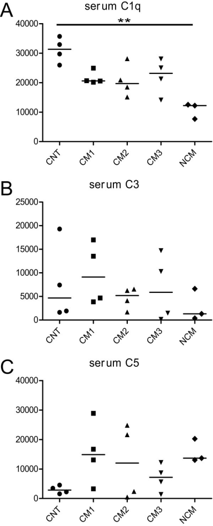 Densitometric analysis of Western blots of complement factors C1q (A), C3 (B) and C5 (C) in sera of animals with different clinical levels of severity of cerebral malaria (CM1-3, n = 12), infected animals without CM (NCM, n = 3) and non-infected control animals (CNT, n = 4). **, p < 0.01.