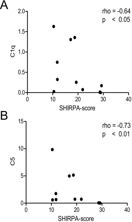 Correlation analysis of densitometric values of C1q (A) and C5 (B) and the clinical severity of the disease (SHIRPA-score) in animals with CM (n = 12). Spearman's rho and p-value are shown.