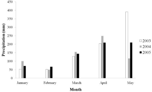 Monthly precipitation: January, February, March, April, and May 2003, 2004, and 2005.