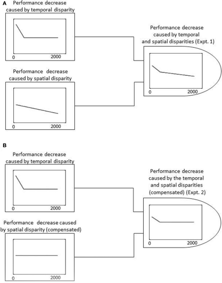 Schematic representation of possible models for delayed visual feedback. (A) Possible model for delayed visual feedback under the experiment 1 condition. The performance decrease caused by temporal disparity and spatial disparity are shown separately on the left, while the weighted summation of the two is shown on the right. (B) Possible model for delayed visual feedback under the experiment 2 condition. The performance decrease caused by the temporal and spatial disparities (compensated by a haptic source) are shown separately on the left, while the weighted summation of the two is shown on the right.