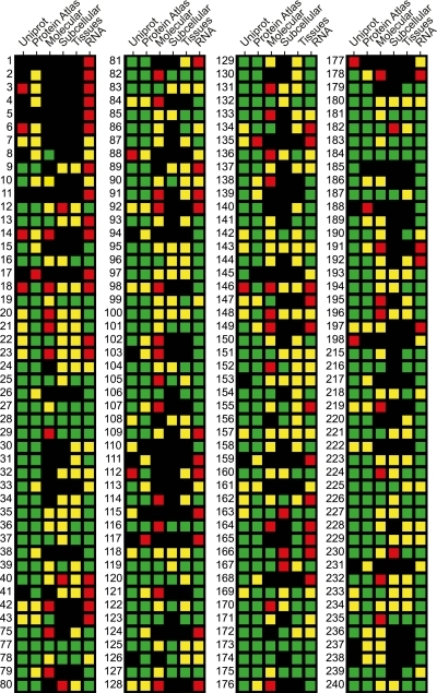 Overview of data for proteins on chromosome 21. A status matrix is shown where, for each gene, the evidence levels according to UniProt (first columns), the current status in the Human Protein Atlas (second columns), the result of molecular characterization using Western blot (third columns), the reliability of the results from subcellular location analysis (fourth columns), and tissue profiling (fifth columns), and the evidence for existence on transcriptional level in cell lines (sixth columns) are represented using four colors as follows. First columns: green, protein evidence; yellow, transcript evidence; red, uncertain; black, not reviewed. Second columns: green, at least one antibody approved by the Human Protein Atlas; yellow, MS-verified antigen generated; red, failed or not started; black, in progress. Third through sixth columns: green, supportive; yellow, uncertain; red, nonsupportive; black, not done.
