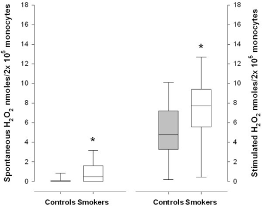 The secretion of hydrogen peroxide, spontaneous and stimulated with phorbol myristate acetate, in smokers and healthy controls. Medians (lines), interquartiles (boxes) and ranges (error bars) are shown. * p<0.001 when comparing controls and smokers.