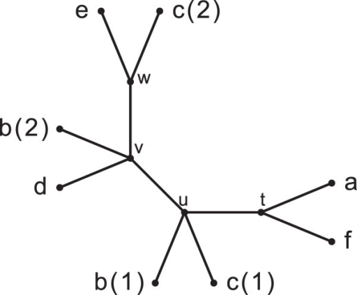 A MUL-tree. Numbers in parenthesis next to labels indicate the multiplicity of the respective labels and are not part of the labels themselves.