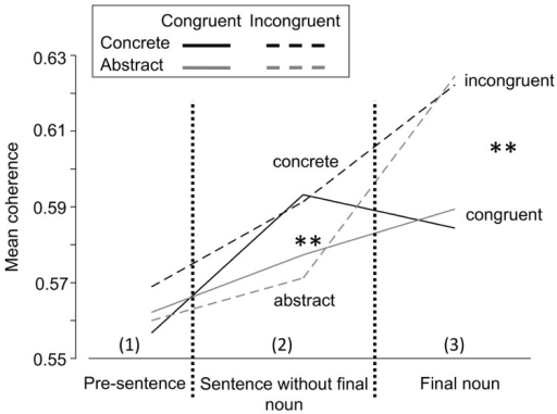 sentence with concrete