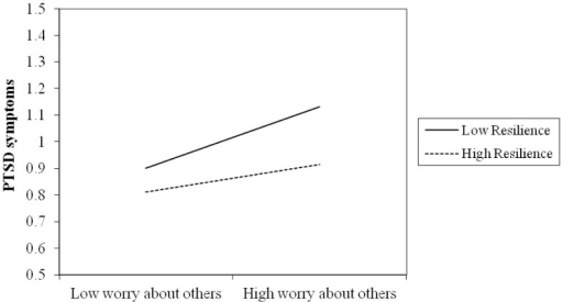 PTSD symptoms: Worry about others × Trait resilience.This figure revealed the moderation of trait resilience in the association between subjective experience (i.e., worry about others) and PTSD symptoms. For participants with low level of trait resilience, worry about others was significantly and positively associated with individual PTSD symptoms. In contrast, participants with high level of trait resilience evidenced little variation in PTSD symptoms as a function of worry about others.