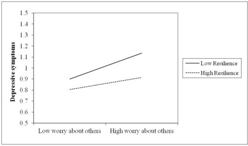 Depressive symptoms: Worry about others × Trait resilience.This figure revealed the moderation of trait resilience in the association between subjective experience (i.e., worry about others) and depressive symptoms. For participants with low level of trait resilience, worry about others was significantly and positively associated with individual depressive symptoms. In contrast, participants with high level of trait resilience evidenced little variation in depressive symptoms as a function of worry about others.