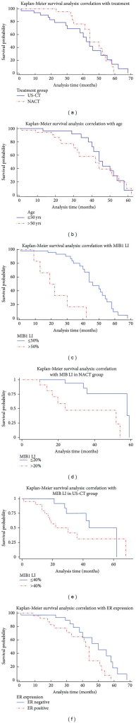 Kaplan-Meier survival analysis curves depicting correlation of survival outcome with treatment (a), age (b), MIB 1 LI (c), mean MIB 1 LI in the neoadjuvant chemotherapy group (d), mean MIB 1 LI in the conventional treatment group (e), and estrogen receptor (f).