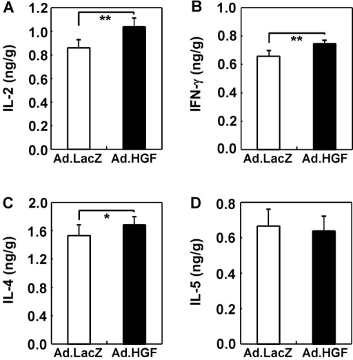 Effects of adenoviral human hepatocyte growth factor (hHGF) intramuscular gene transduction (IMGT) on Th1 and Th2 cytokines in dextran sodium sulfate (DSS)-induced colitis. The expression of the Th1 [(A) interleukin (IL)-2 and (B) interferon (IFN)-γ] and Th2 [(C) IL-4 and (D) IL-5] cytokines was determined by enzyme-linked immunosorbent assay (ELISA). The graphs indicate the expression of each cytokine per gram of total colon tissue. The expression of IL-2, IFN-γ and IL-4 increased after the administration of adenoviral HGF IMGT. *P<0.05 and **P<0.001.