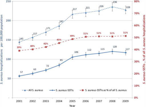 Incidence of S. aureus hospitalizations overall and those associated with skin and soft tissue infection (SSTI) in U.S.A., 2001–2009.