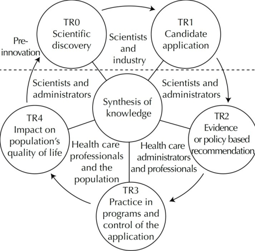 Interest groups at the five stages of translational research, together withthe multiple streams framework.