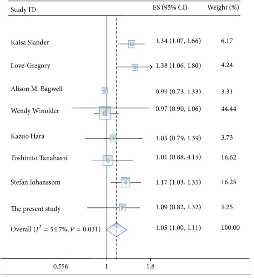 Meta-analysis of rs1884613 and type 2 diabetes risk under an additive model.