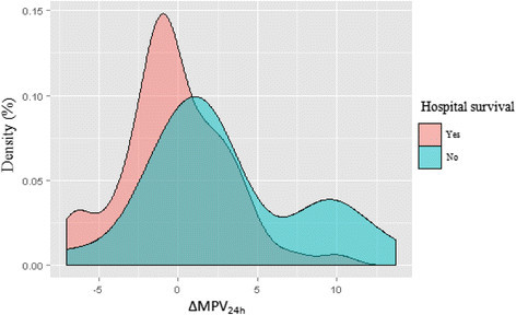 Density plots of mean platelet volume (MPV) values in survivors and non-survivors.