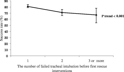 First rescue intubation success rates, according to the number of failed intubation attempts. I bars represent 95% confidence intervals. The success rate on first rescue intubation attempts declined as the number of failed intubation attempts increased (81% [95% CI, 79%-84%] after one failed attempt; 71% [95% CI, 66%-76%] after two failed attempts; 67% [95% CI, 55%-78%] after three or more failed attempts; Ptrend <0.001).