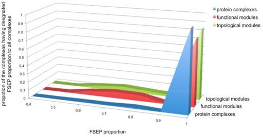 Modularity in the evolutionary process of protein complexes, functional modules and topological modules. Horizontalaxes indicates the proportion of the FSEP proteins to all member proteins (FSEP proportion), vertical axes indicates the proportionof the complexes having the designated FESP proportion to total complexes.