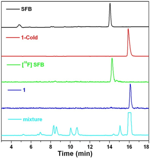 HPLC traces of SFB (black, absorbance at 254 nm), 1-Cold (red, absorbance at 320 nm), 18F-SFB (green, radiochromatograph), 1 (blue, radiochromatograph), and reaction mixture of 1 (cyan, radiochromatograph), respectively.