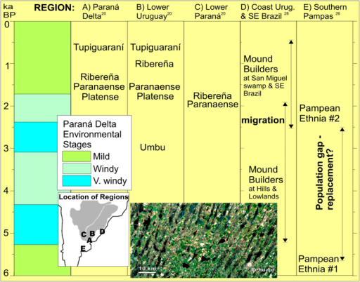 Estimated times of habitation of aborigine cultures in different regions around the Paraná Delta according to various authors202627.Approximate location of culture regions are shown in the inset map. The scene, near Pehaujó town portrays today productive croplands over large draas (6km wavelength), reactivated during the mid-Holocene. Pehuajó is at 35°49'S, 61°54'W at the core Buenos Aires, the wealthiest state of Argentina.