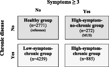 Categorization of the four compared groups according to symptom score and chronic disease