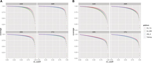 Comparison of coverage of 1000 genomes project reference panel between TxArray and other genome-wide genotyping platforms for variants with MAF >0.05 (a) and >0.01 (b). Coverage (ordinate) for the 1000 Genomes Project Phase I integrated reference panel was assessed using maximum r2 (abscissa), at an MAF cutoff of 0.05 (a) and 0.01 (b). Populations included: (1) African ancestry (AAM): Yoruba in Ibadan, Nigeria (YRI) and Americans of African Ancestry in SouthWest, USA (ASW); (2) Admixed American (AMR): Colombians from Medellin, Colombia (CLM), Mexican Ancestry from Los Angeles USA (MXL), and Puerto Ricans from Puerto Rico (PUR); (3) Asian (ASN): Han Chinese in Beijing (CHB), Southern Han Chinese (CHS), Japanese in Tokyo, Japan (JPT); and (4) European ancestry (CTI): Utah residents with ancestry from Northern Western Europe (CTU), Central and Eastern European (CEU), and Toscani in Italia (TSI), as described in the HapMap and 1KGP. The platforms compared include the TxArray using 767,203 SNPs passing QC. ILMN_1M and ILMN660 refer to Illumina's Infinium one million and the Illumina 660K genotyping platforms. Affy_6.0 refers to the Affymetrix 6.0 SNP chip containing approximately 906,600 SNPs