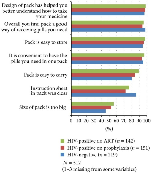 "Percentage of structured interview participants that agree with the copackage acceptability statements by HIV status group. (Possible responses to statements included agree, disagree, and no opinion. ""No opinion"" responses ranged from 0.4 to 2.0% of the three groups combined for each statement, except the instruction sheet statement, in which 13.7%, 24.8%, and 22.0% of HIV-negative, HIV-positive on prophylaxis, and HIV-positive on ART women responded with ""no opinion,"" because they did not have or did not use the sheet.)"