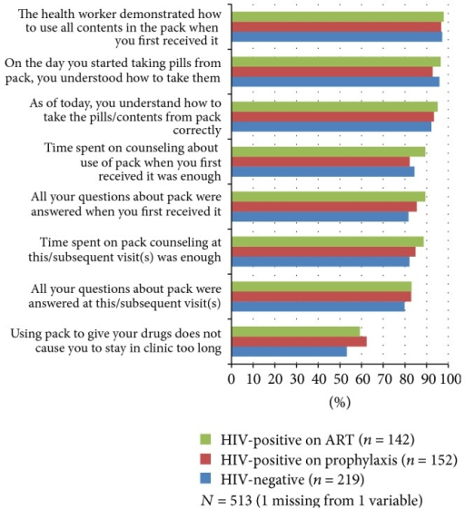"Percentage of structured interview participants that agree with the copackage feasibility statements by HIV status group. (Possible responses to statements included agree, disagree, and no opinion. For most statements, ""no opinion"" responses ranged from 0.6 to 7.0% of the three groups combined for each statement. The exceptions were ""all questions about the pack were answered"" in which 12.8%, 10.5%, and 8.5% of HIV-negative, HIV-positive on prophylaxis, and HIV-positive on ART women, respectively, responded with ""no opinion,"" at first visit and 16.1%, 13.2%, and 12.7%, respectively, responded with ""no opinion,"" at this visit (if interviewed in ANC) or subsequent visits (if interviewed in PNC) because they did not have questions.)"