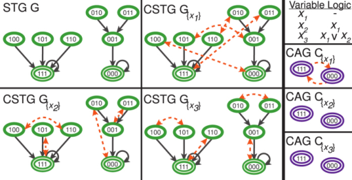 The state transition graph (STG) and the controlled variants (CSTG) for an exemplar Boolean Network using the Feed-Forward network structure (Fig. 2A), with the logical transition functions given in the upper right.Configurations are shown as green nodes, attractors are highlighted green nodes, and transitions are illustrated as solid black arrows. The CSTG  for the three singleton driver variable sets D ≡ {x1}, {x2}, {x3} are shown with controlled transitions denoted by dashed, orange arrows. The controlled attractor graphs CAG  are also depicted for the singleton driver variable sets with the attractors shown as purple highlighted nodes and dashed orange arrows denoting the existence of at least one perturbed transition between attractor basins (if any exist).