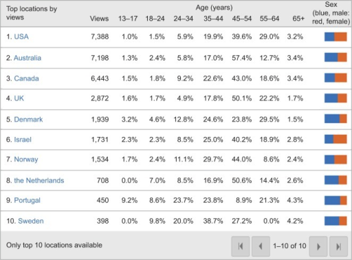 "YouTube/Google analytics for Video11 ""Understanding pain in less than five minutes"": view count by age and sex (August 30, 2011–December 4, 2011)."