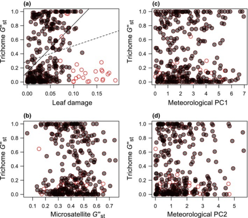 Population differentiation (Gst″) of a putative trichome locus along the gradient of the population‐level damage (a), neutral genetic differentiation (b), or meteorological components (c, d). The leaf damage and meteorological PCs are shown as differences of a focal variable between sites. Gray closed circles represent a site pair. Red open circles highlight site pairs including the outlier polymorphic population (site 25; Figure 2). Trend lines are added to the entire dataset (dashed line) or to the dataset excluding the outliers (solid line) in panel (a)