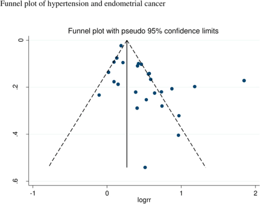 Hypertension and endometrial cancer, funnel plot.